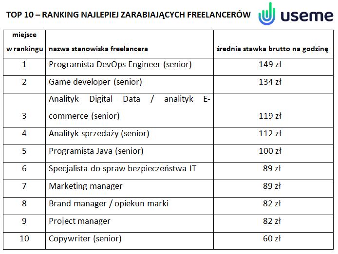 TOP 10 - ranking najlepiej zarabiających freelancerów w 2021 - tabelka, ranking najlepiej zarabiających freelancerów w Polsce w 2021 roku.